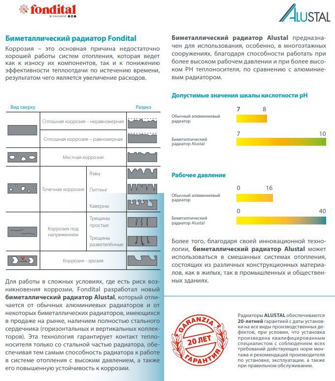 Стойкость к коррозии Fondital Alustal 500/100